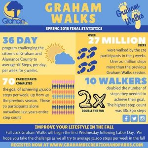 Graham Walks helps community take millions of steps